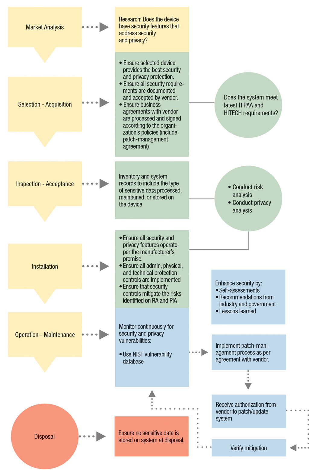 life cycle management of its medical equipment  (Click to enlarge