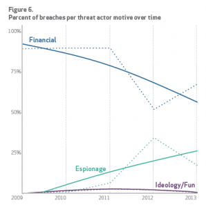 Financial motivations are trending down as a cause of security breaches. Data Breaches by Industry. Source: Verizon 2014 Data Breach Investigations Report
