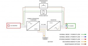 Diagram of the internal design of a multimode UPS.