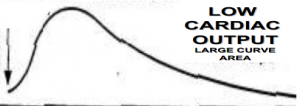 Graph of curve indicating low graphic output.