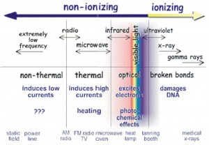 Figure 1: Different types of electromagnetic radiation.