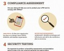 Coalfire_Infographic_HIPAA_audit