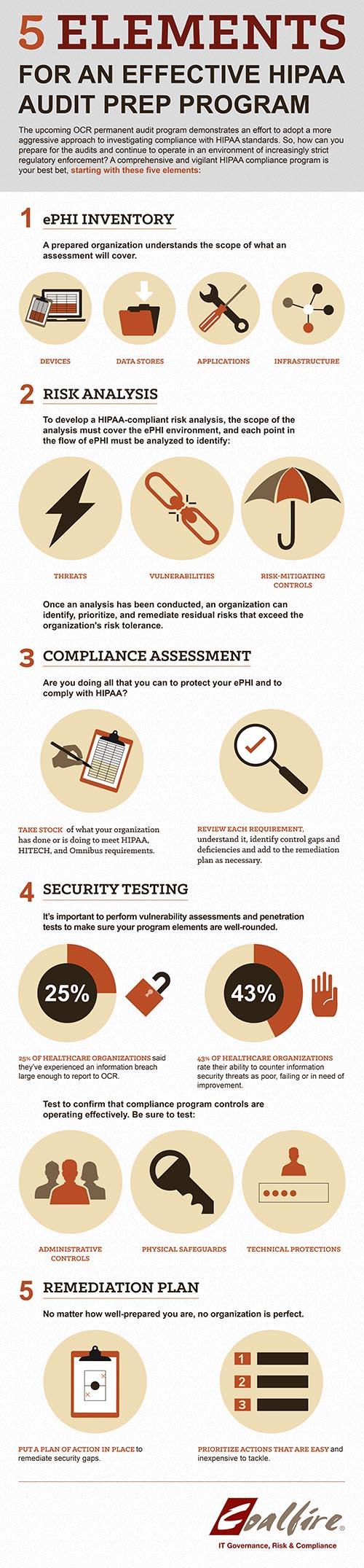 Coalfire_Infographic_HIPAA_audit