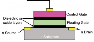 Diagram of a floating gate transistor. (Click image to enlarge.)