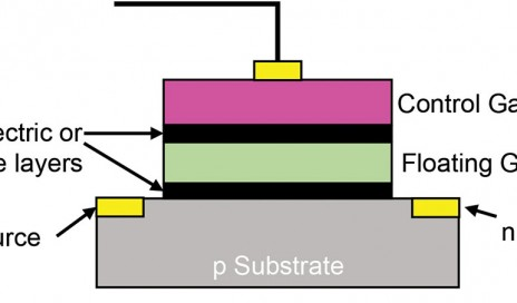 Diagram of a floating gate transistor. (Click image to enlarge.)