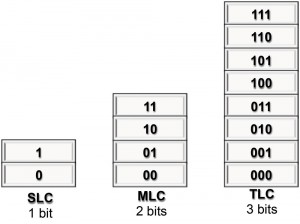 Figure 2: Flash cell memory structure. (Click image to enlarge.)