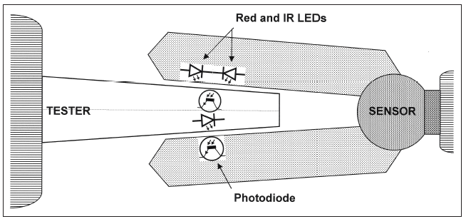 Understanding SpO2 Sensor Testing - 24x7 Magazine