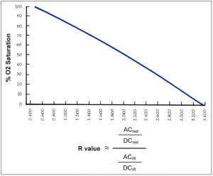 Figure 3: An example of an R-curve, correlating O2 saturation with the R value. Click to enlarge