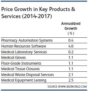 Hospital Products Price Growth