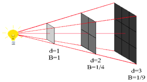 Figure 1. The inverse square law states that if you double the distance between an object and the source of radiation, the intensity of the radiation will become one fourth the original amount.