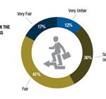 Annual Salary Survey 2013