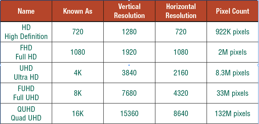 Table of UHD definition data
