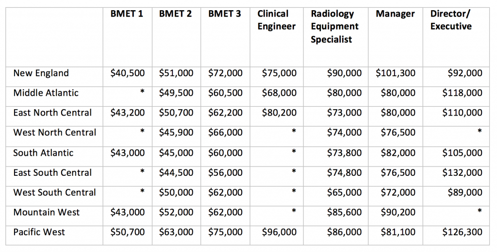 Median salaries for HTM job titles by region. (Click to enlarge.)