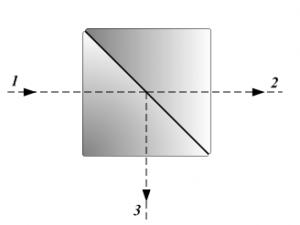 Diagram of a beam splitter